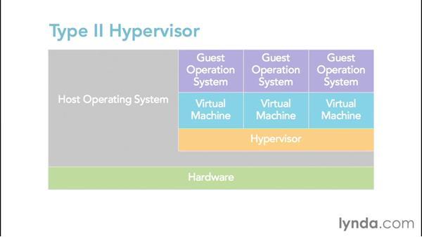 Exploring Hyper-V's virtualization architecture: Configuring Windows Server 2012 R2 Hyper-V