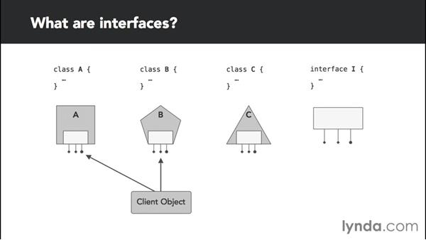 Understanding interfaces in C#: C# Interfaces and Generics