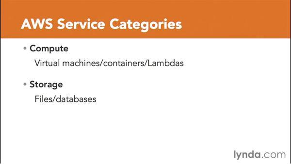Introducing Amazon Web Services: Amazon Web Services Data Services