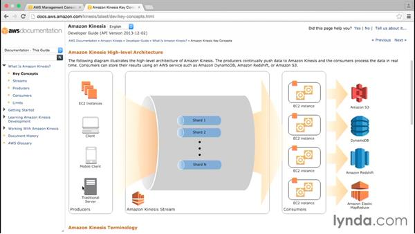 Understanding Kinesis: Amazon Web Services Data Services