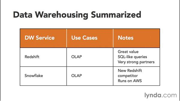 Summarizing data warehousing: Amazon Web Services Data Services