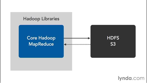 Exploring Hadoop on AWS: Amazon Web Services Data Services