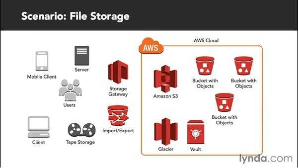 Exploring a file storage scenario: Amazon Web Services Data Services