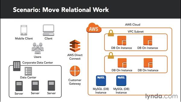Moving some relational work to AWS: Amazon Web Services Data Services