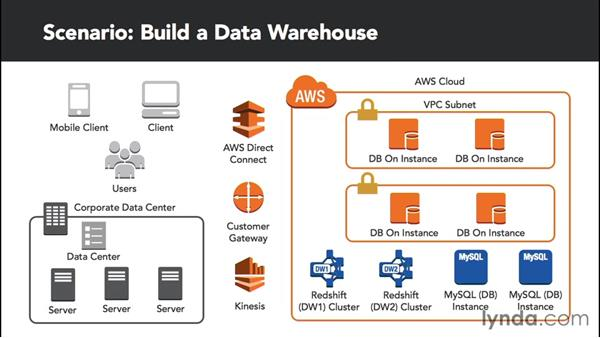 educational datawarehouse Banner® enterprise data warehouse before you can improve performance across your institution, you need to understand what is working and what isn't.