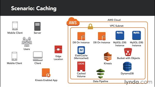 Working with caching and real-time data: Amazon Web Services Data Services
