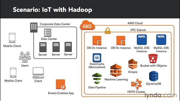 Building for the Internet of Things with Hadoop: Amazon Web Services Data Services