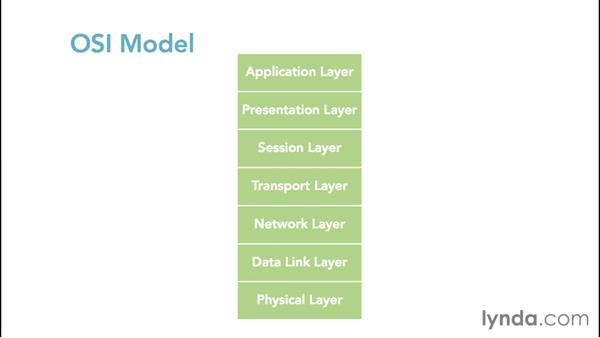 Introducing the OSI model: Foundations of Networking: Networking Basics