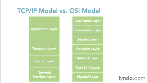 Comparing the TCP/IP model and the OSI model: Foundations of Networking: Networking Basics