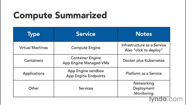 Understanding Google compute services: Google Cloud Platform Essential Training