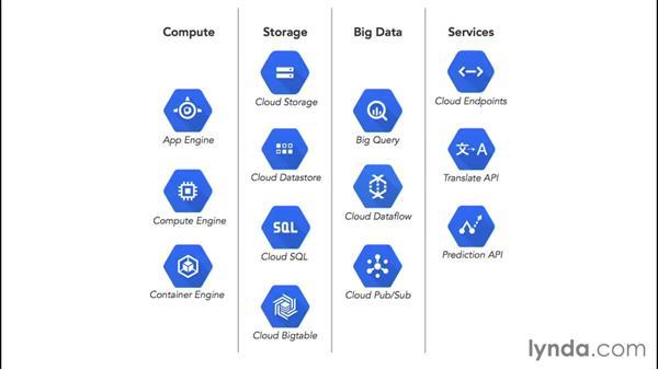 Understanding other services: Google Cloud Platform Essential Training