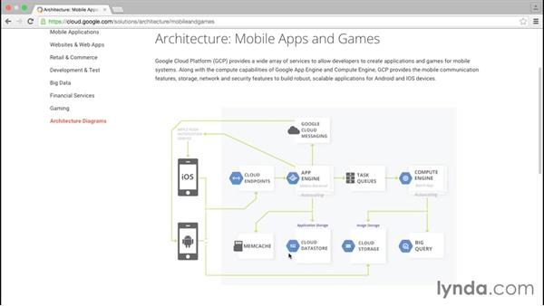 Using mobile and games architecture: Google Cloud Platform Essential Training