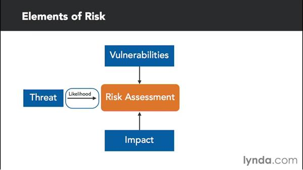Dissecting cyber risk: Foundations of Cybersecurity