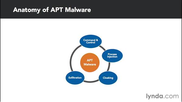 understanding advanced persistent threats apts