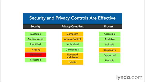 Selecting security controls: Foundations of Cybersecurity