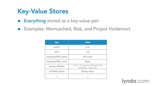 NoSQL databases: Foundations of Programming: Databases