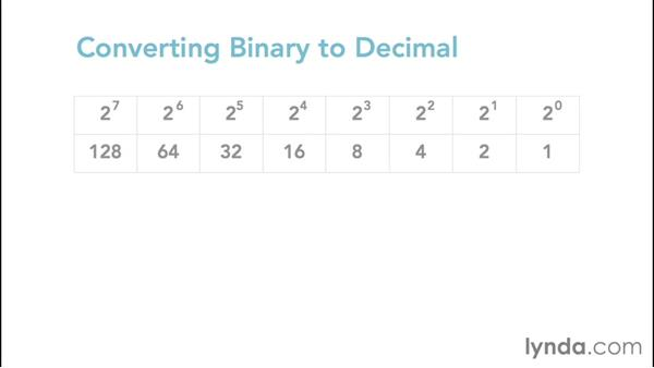 Working with the binary numbering system: Foundations of Networking: IP Addressing