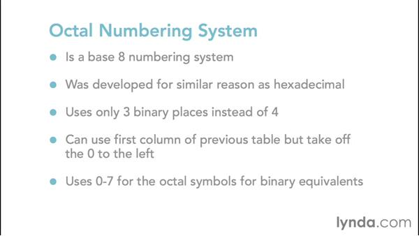 Understanding The Octal Numbering System