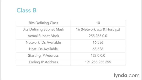 Understanding the IPv4 classful A, B, C, D, and E ranges: Foundations of Networking: IP Addressing