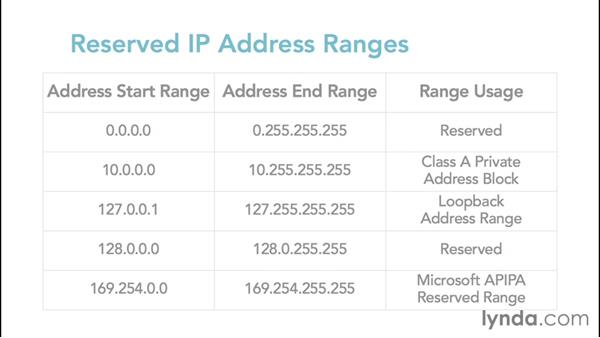 Exploring reserved IP address ranges and loopback: Foundations of Networking: IP Addressing