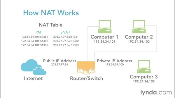 Explaining NAT and how NAT works: Foundations of Networking: IP Addressing