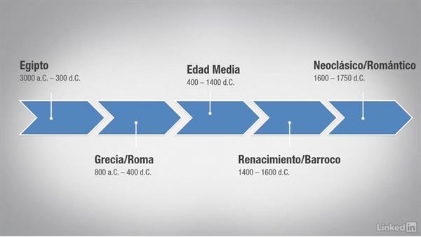 L nea del tiempo en la historia del mueble for Historia del mueble pdf