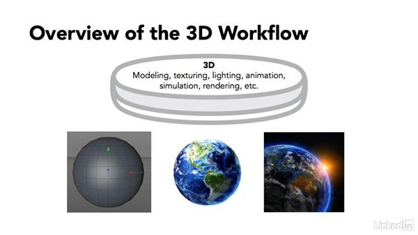 Overview of 3D workflow: CINEMA 4D R17 Essential Training