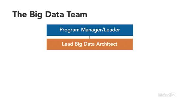 Welcome: Manage Your Organization's Big Data Program
