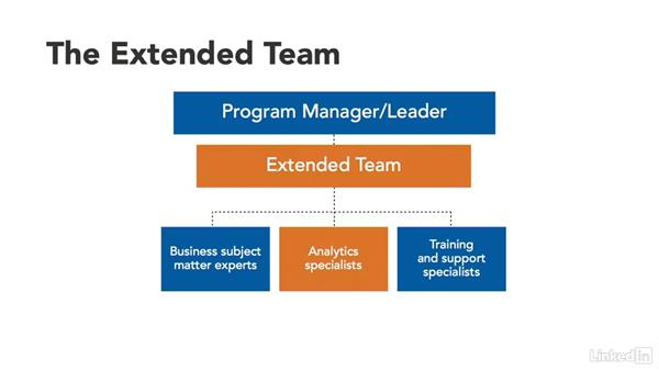 Extended team: Manage Your Organization's Big Data Program