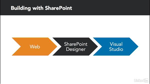 Next steps: Developing SharePoint Full Trust Solutions for SharePoint 2013