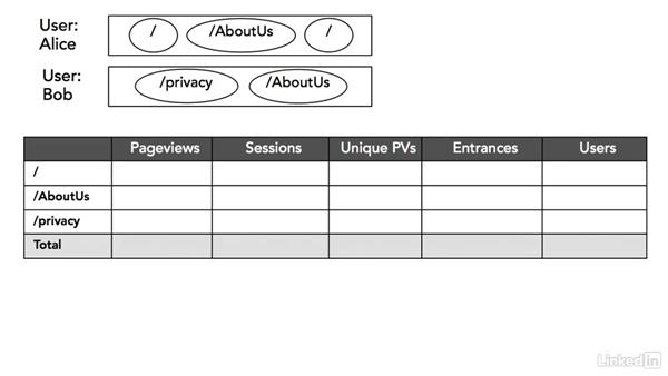 Why are there more users than sessions?: Advanced Google Analytics