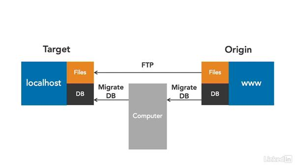 Other migration patterns: Moving WordPress with WP Migrate DB and DB Pro