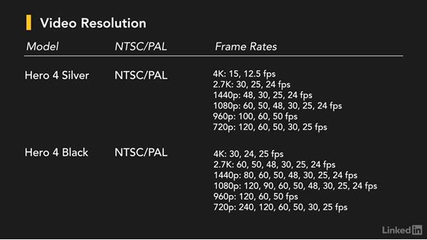 Selecting the right frame rate: GoPro HERO and Session Fundamentals