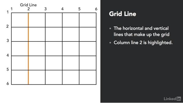 CSS grid terminology: CSS Grid: First Look