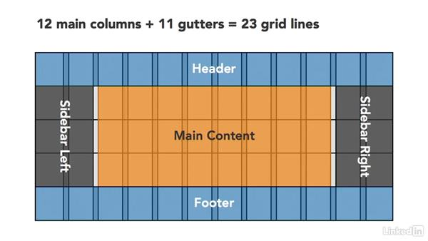 Create named lines: CSS Grid: First Look