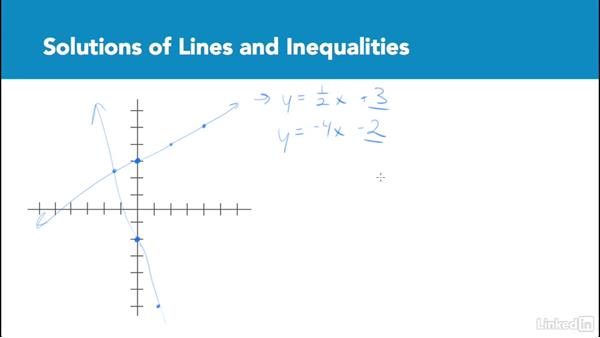 Solutions of lines and inequalities: Test Prep: GRE