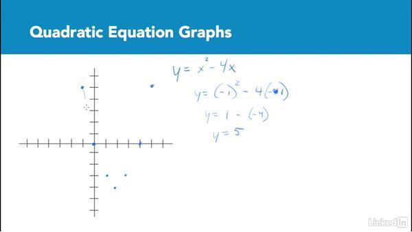 Quadratic equation graphs: Test Prep: GRE