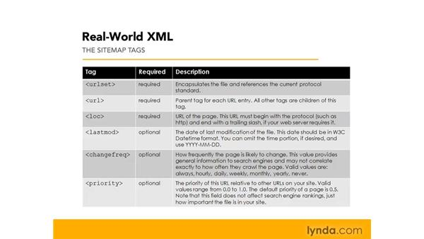 Understanding the Sitemap and Sitemap index formats: Real-World XML