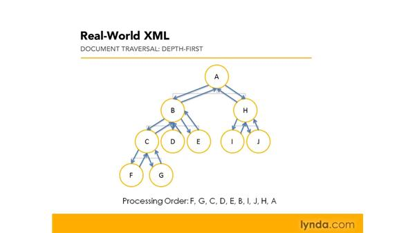 Understanding depth-first document traversal: Real-World XML