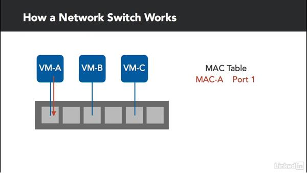 Networking basics: Configure and Manage VMware vSphere 6 Networking