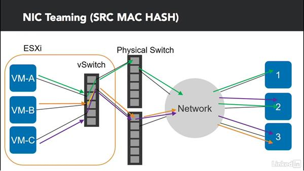 Understand NIC teaming options: Configure and Manage VMware vSphere 6 Networking