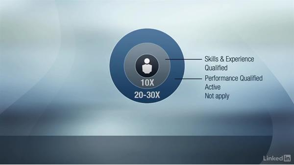 Understanding the talent market: Performance-Based Hiring