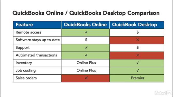 Is QuickBooks Online right for you?: Learn QuickBooks Online: The Basics