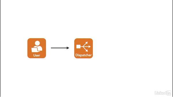 CakePHP as an MVC framework: Learn CakePHP 3: The Basics