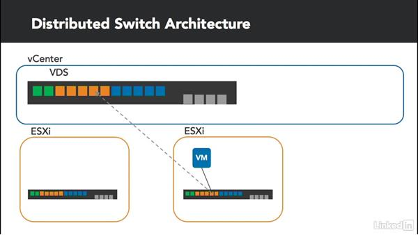 Distributed switch architecture: Configure and Manage VMware vSphere Distributed Switch