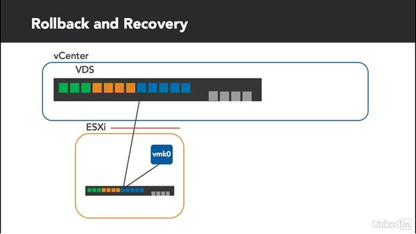 Manage rollback and recovery: Configure and Manage VMware vSphere Distributed Switch