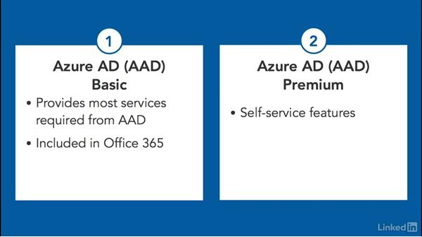 Terminology and feature set: Learn Microsoft Azure: Active Directory
