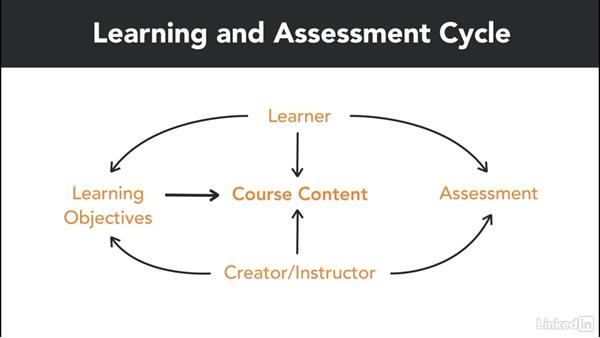 Visualization of the learning and assessment cycle: Write Effective Learning Objectives