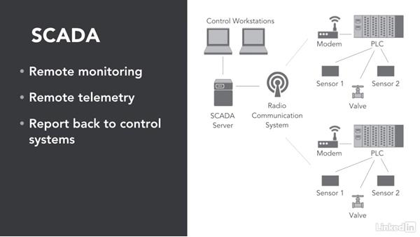 Industrial control systems: CompTIA Security+ Exam Prep (SY0-401): Application, Data, and Host Security