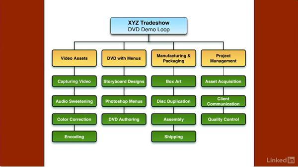 Understanding The Work Breakdown Structure
